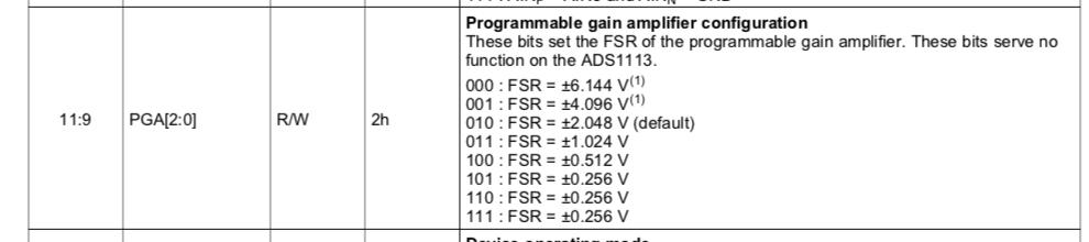 ADS1115 Module convertiseur Analogique / Numérique i2c (0x48: 72d